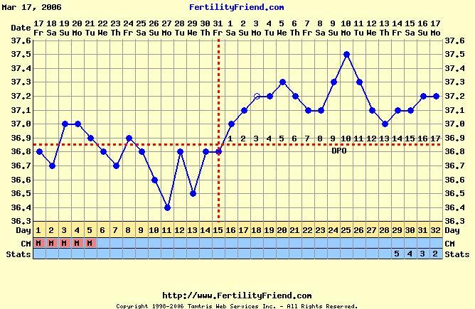 Temperature femme enceinte